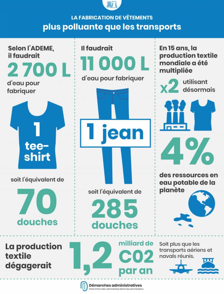 Pollution de la fabrication de vêtements